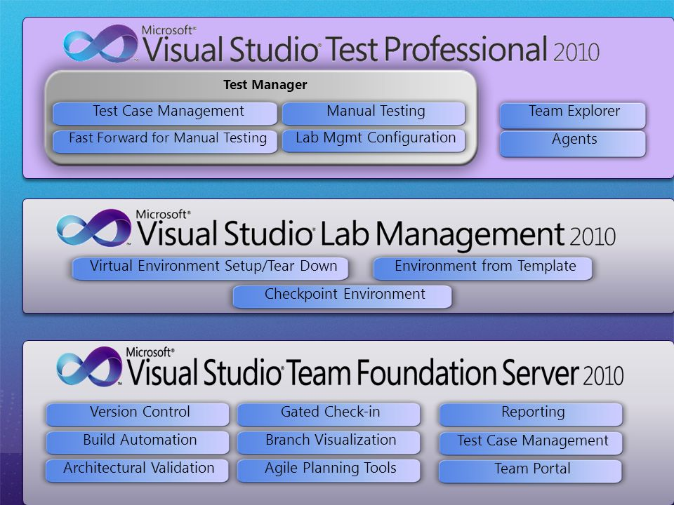 Test Manager Test Case Management Fast Forward for Manual Testing Manual TestingLab Mgmt ConfigurationTeam ExplorerAgentsEnvironment from TemplateVirtual Environment Setup/Tear DownCheckpoint EnvironmentReportingTest Case ManagementTeam PortalGated Check-inBranch VisualizationAgile Planning ToolsArchitectural ValidationBuild AutomationVersion Control