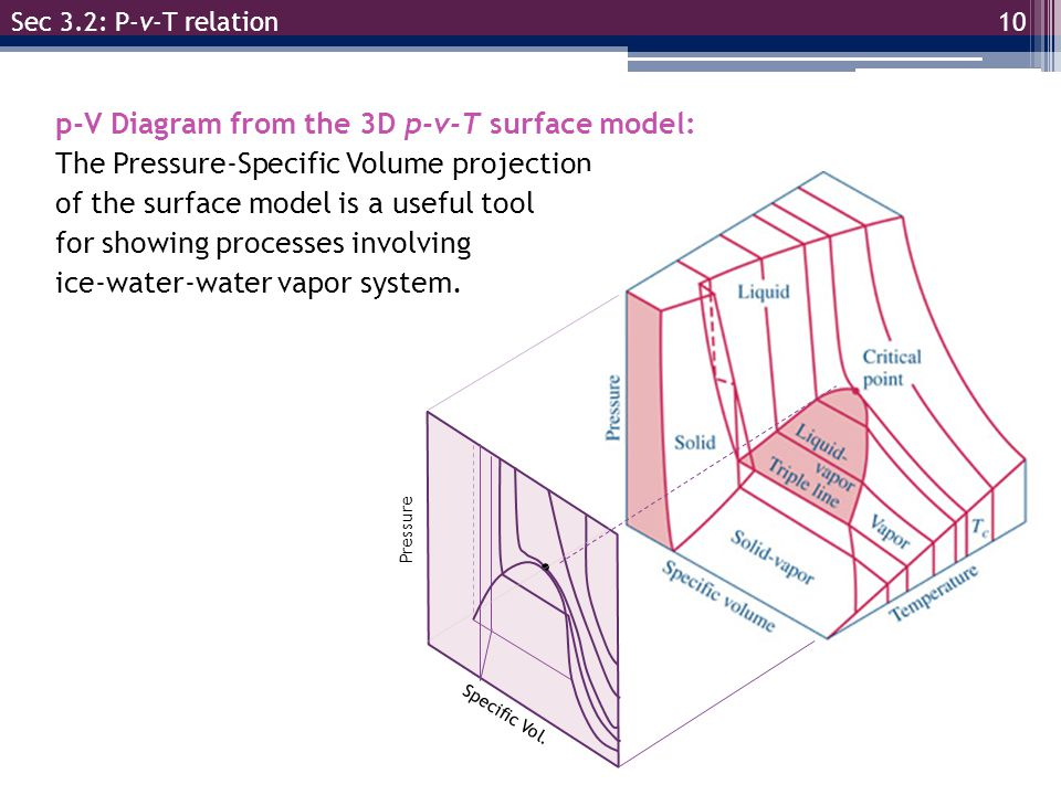 p-V Diagram from the 3D p-v-T surface model: The Pressure-Specific Volume projection of the surface model is a useful tool for showing processes invol