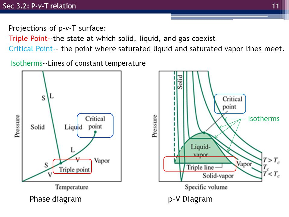 Projections of p-v-T surface: Triple Point--the state at which solid, liquid, and gas coexist Critical Point-- the point where saturated liquid and sa