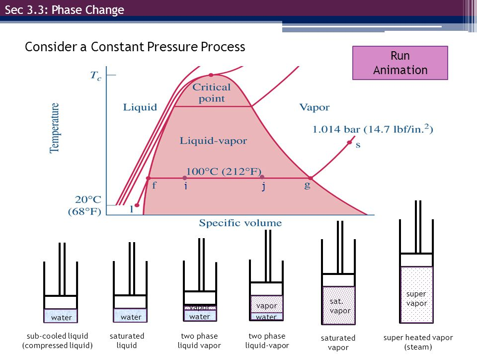 Consider a Constant Pressure Process Sec 3.3: Phase Change C steam water sub-cooled liquid (compressed liquid) vapor water super vapor sat. vapor wate