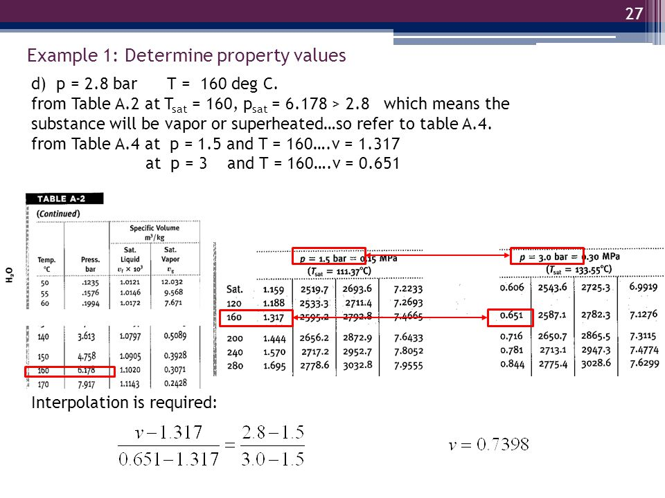 Example 1: Determine property values 27 d) p = 2.8 bar T = 160 deg C. from Table A.2 at T sat = 160, p sat = 6.178 > 2.8 which means the substance wil