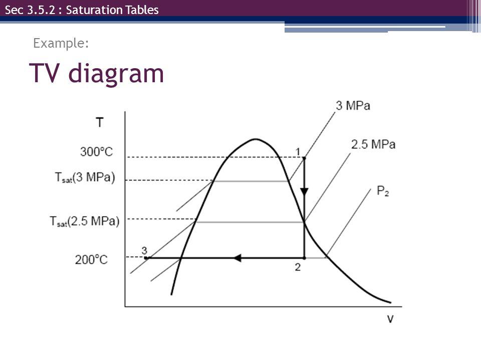 TV diagram Sec 3.5.2 : Saturation Tables Example: