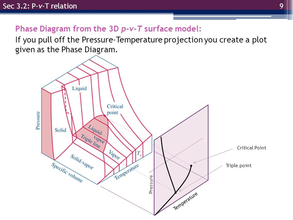 Phase Diagram from the 3D p-v-T surface model: If you pull off the Pressure-Temperature projection you create a plot given as the Phase Diagram. 9 Sec