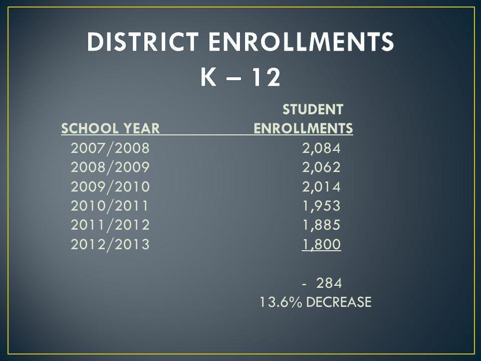 STUDENT SCHOOL YEARENROLLMENTS 2007/20082,084 2008/20092,062 2009/20102,014 2010/20111,953 2011/20121,885 2012/20131,800 - 284 13.6% DECREASE