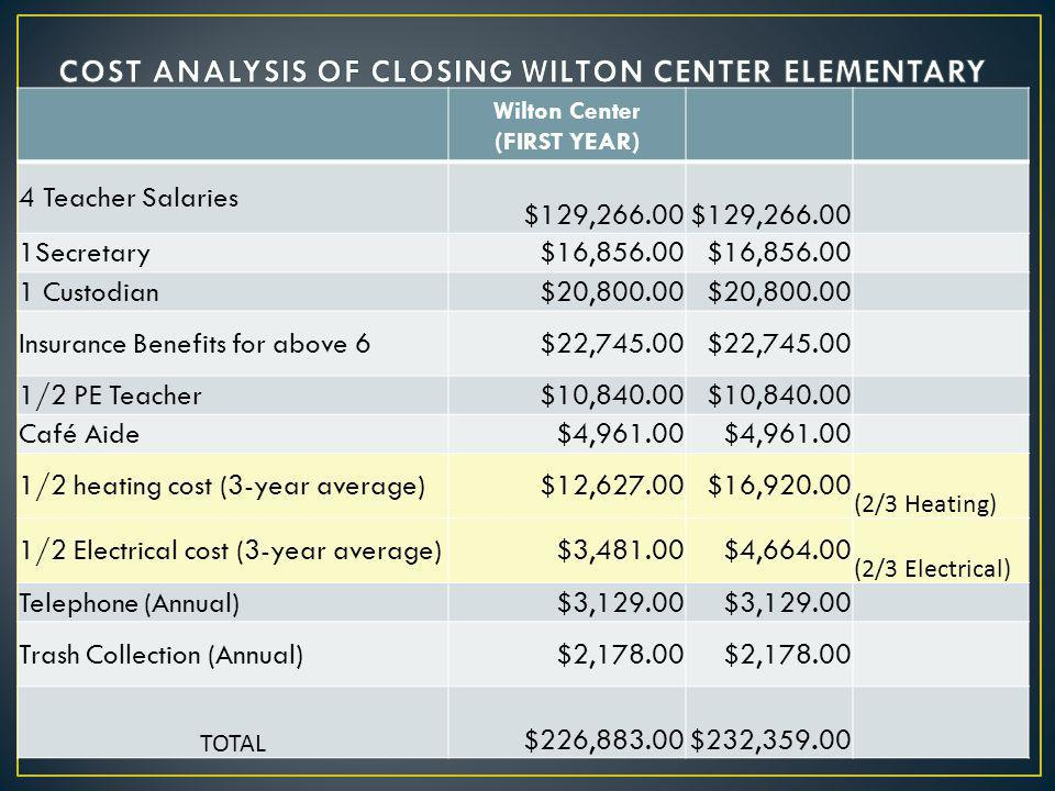 Wilton Center (FIRST YEAR) 4 Teacher Salaries $129, Secretary $16, Custodian $20, Insurance Benefits for above 6 $22, /2 PE Teacher $10, Café Aide $4, /2 heating cost (3-year average) $12, $16, (2/3 Heating) 1/2 Electrical cost (3-year average) $3, $4, (2/3 Electrical) Telephone (Annual) $3, Trash Collection (Annual) $2, TOTAL $226, $232,359.00