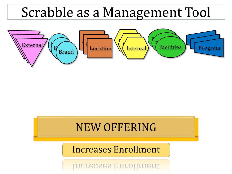 Scrabble as a Management Tool Brand External Internal Location Facilities Program External Brand Location Internal Facilities Program NEW OFFERING