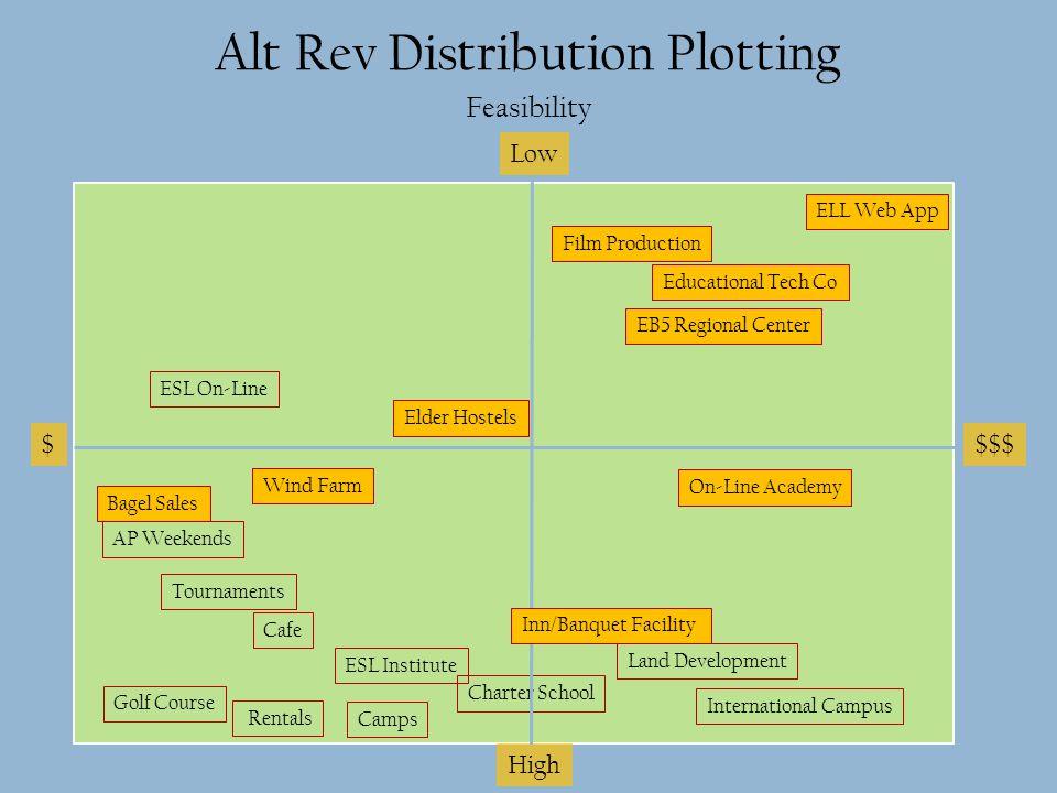 Alt Rev Distribution Plotting Feasibility $$$$ Low High International Campus Educational Tech Co On-Line Academy ELL Web App Charter School Rentals Go