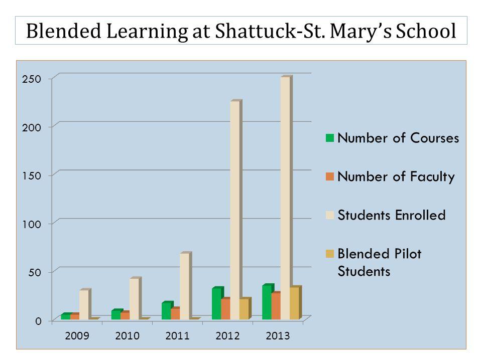 Blended Learning at Shattuck-St. Marys School
