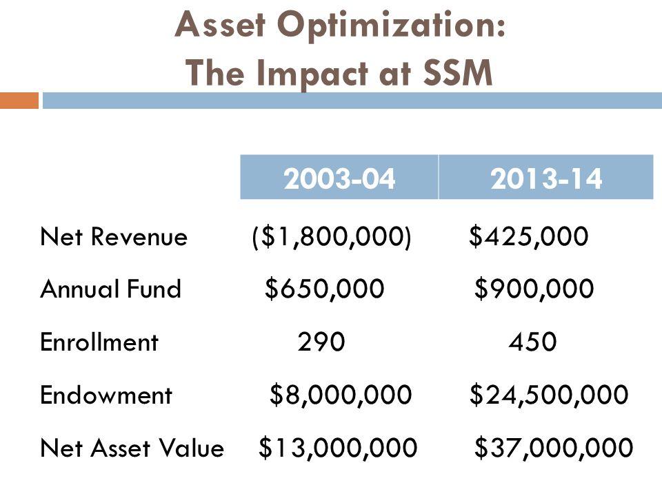 Asset Optimization: The Impact at SSM 2003-042013-14 Net Revenue ($1,800,000) $425,000 Annual Fund $650,000 $900,000 Enrollment 290 450 Endowment $8,000,000 $24,500,000 Net Asset Value $13,000,000 $37,000,000