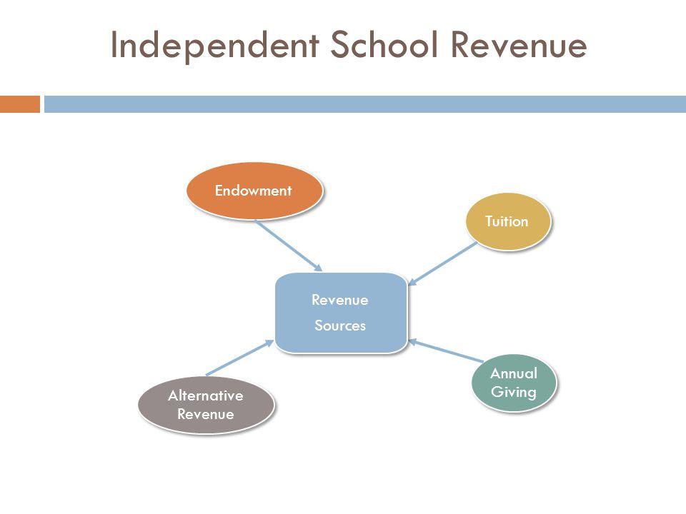 Independent School Revenue Tuition Endowment Annual Giving Alternative Revenue Revenue Sources Revenue Sources