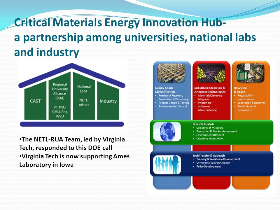 Critical Materials Energy Innovation Hub- a partnership among universities, national labs and industry The NETL-RUA Team, led by Virginia Tech, responded to this DOE call Virginia Tech is now supporting Ames Laboratory in Iowa