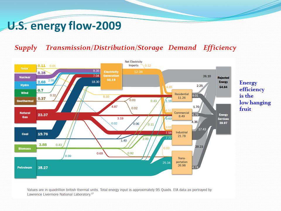 U.S. energy flow-2009 SupplyEfficiencyDemandTransmission/Distribution/Storage Energy efficiency is the low hanging fruit
