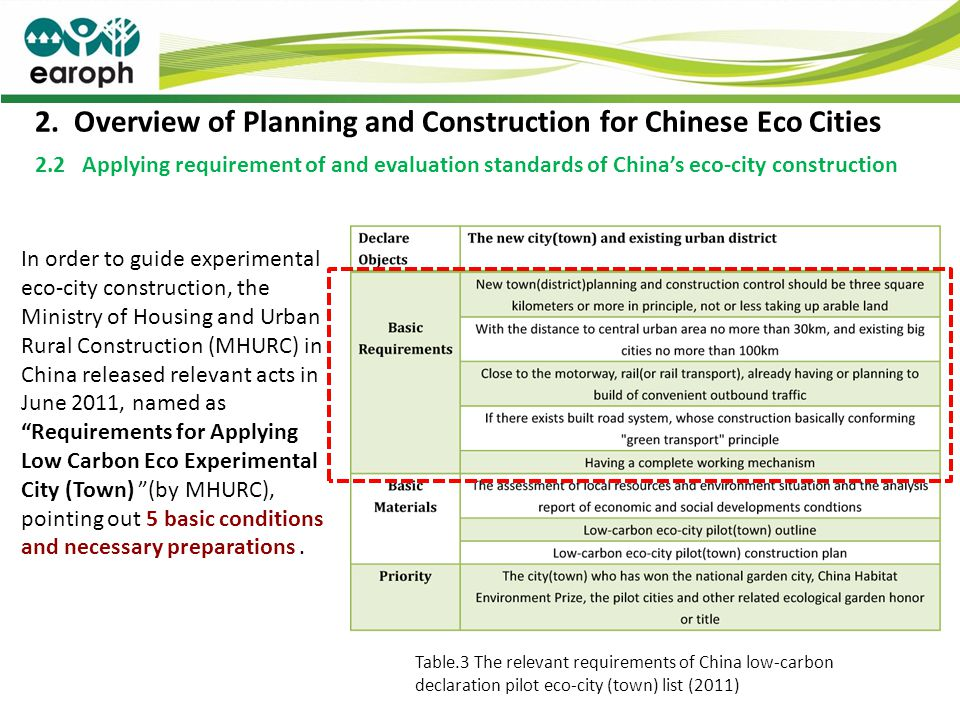 2. Overview of Planning and Construction for Chinese Eco Cities 2.2 Applying requirement of and evaluation standards of Chinas eco-city construction I