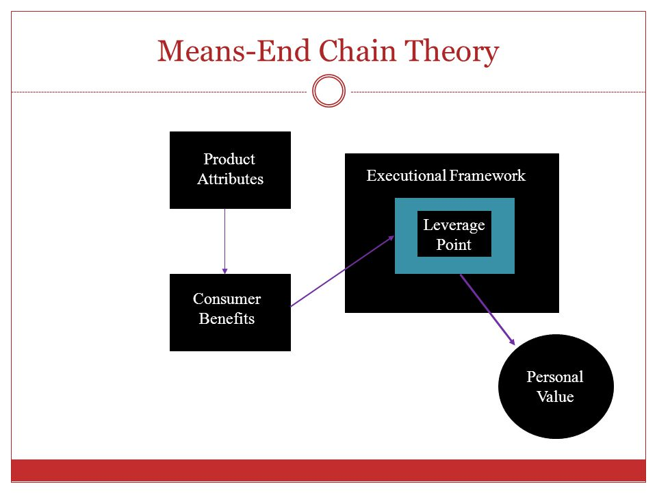 Means-End Chain Theory Product Attributes Consumer Benefits Leverage Point Personal Value Executional Framework