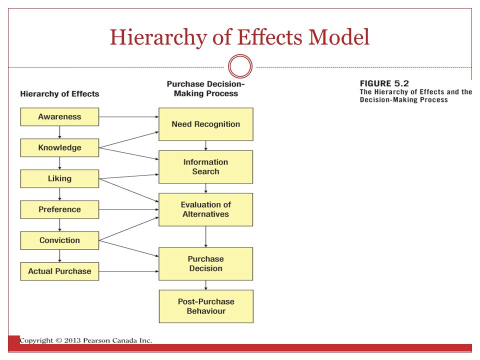 Rational Appeals o Based on hierarchy of effects model.