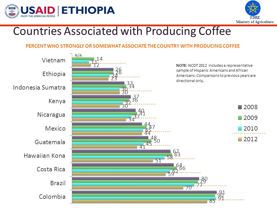 FDRE Ministry of Agriculture Countries Associated with Producing Coffee NOTE: NCDT 2012 includes a representative sample of Hispanic Americans and African Americans.