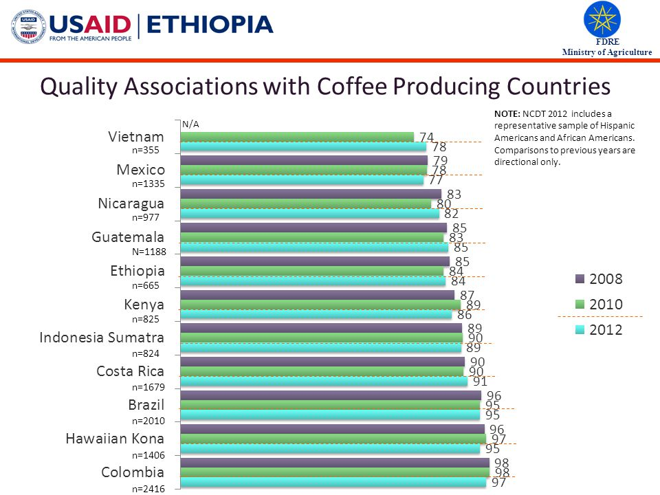 FDRE Ministry of Agriculture Quality Associations with Coffee Producing Countries % Based on total sample 18+ aware of each country 2008 (n=3042), 2010 (n~2740) And do you think that each of these countries produces coffee that is… n=355 n=1335 n=977 N=1188 n=665 n=825 n=824 n=1679 n=2010 n=1406 n=2416 NOTE: NCDT 2012 includes a representative sample of Hispanic Americans and African Americans.