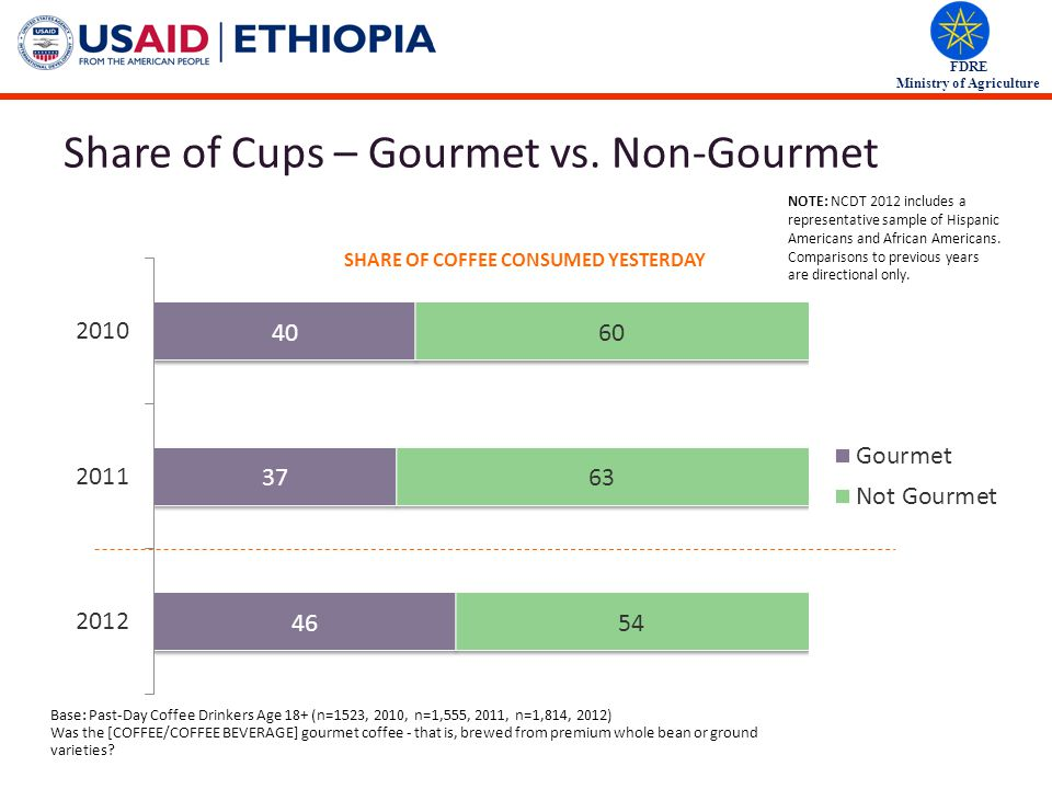 FDRE Ministry of Agriculture Share of Cups – Gourmet vs.