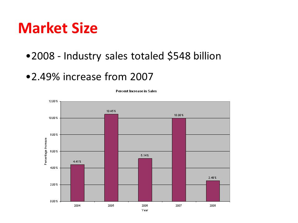 Market Size 2008 - Industry sales totaled $548 billion 2.49% increase from 2007