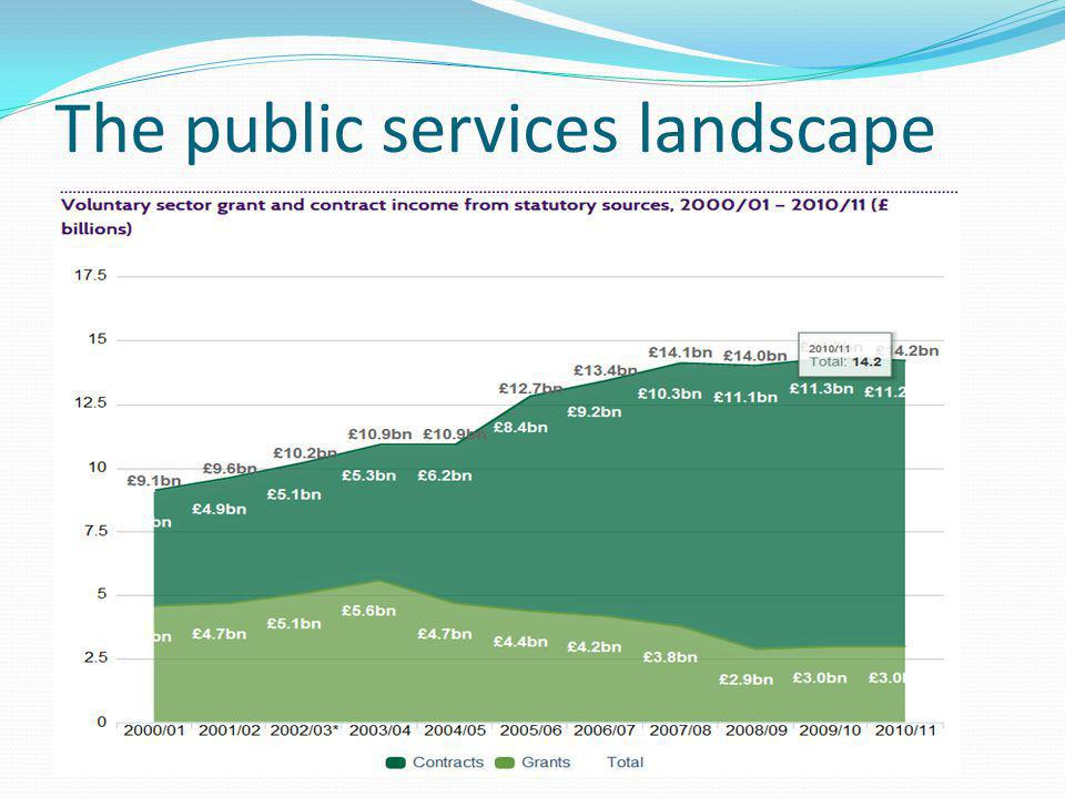 The public services landscape