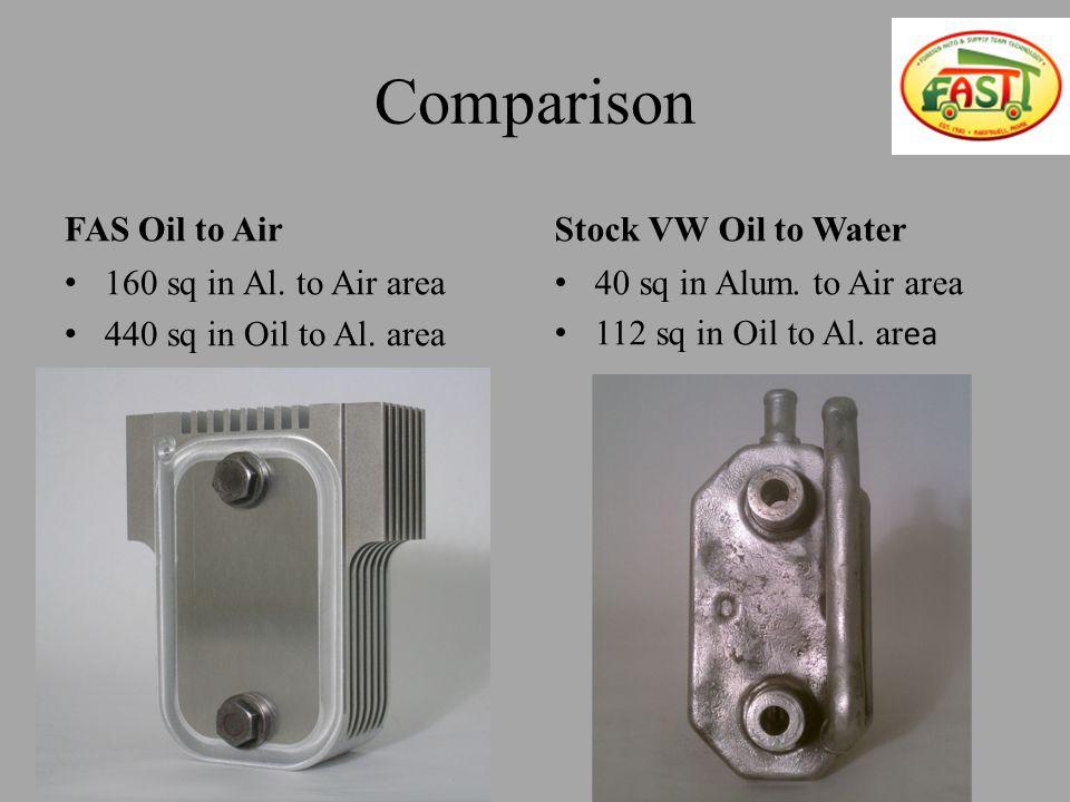 Comparison FAS Oil to Air 160 sq in Al. to Air area 440 sq in Oil to Al.