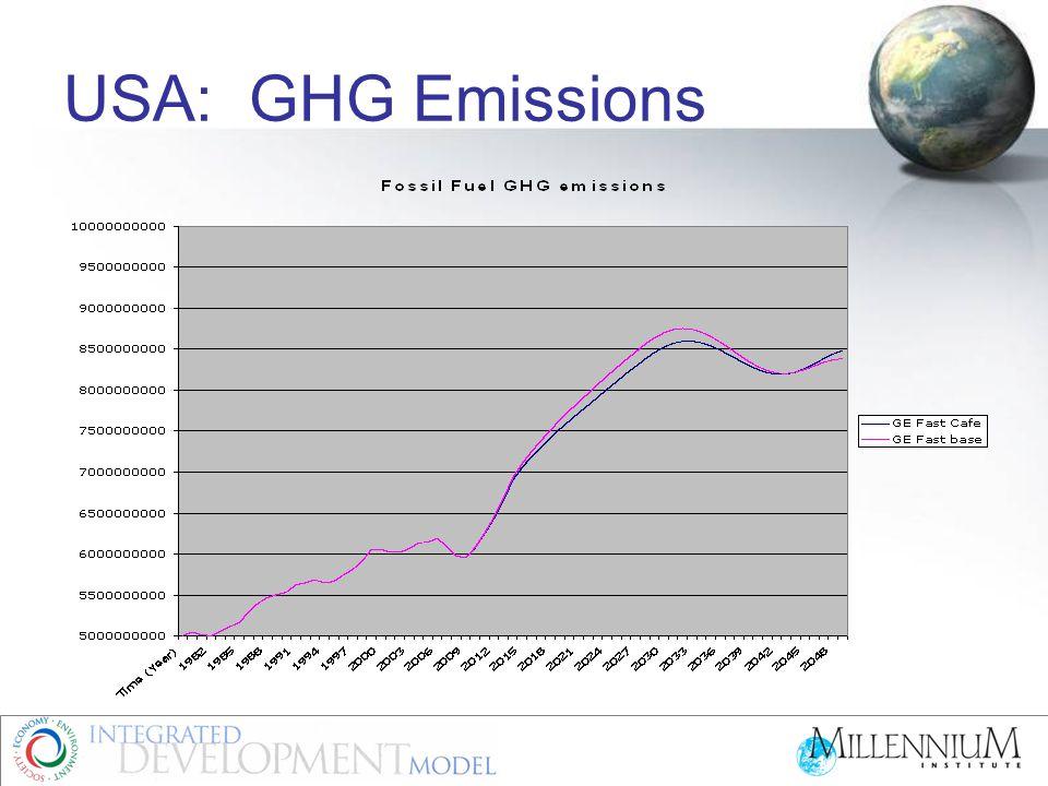 USA: GHG Emissions