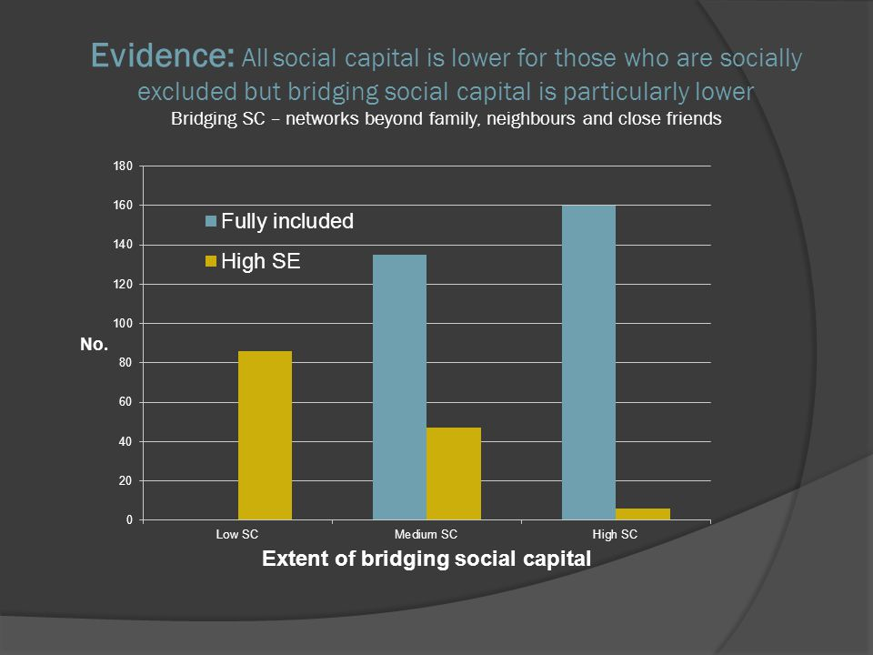 Evidence: All social capital is lower for those who are socially excluded but bridging social capital is particularly lower Bridging SC – networks beyond family, neighbours and close friends