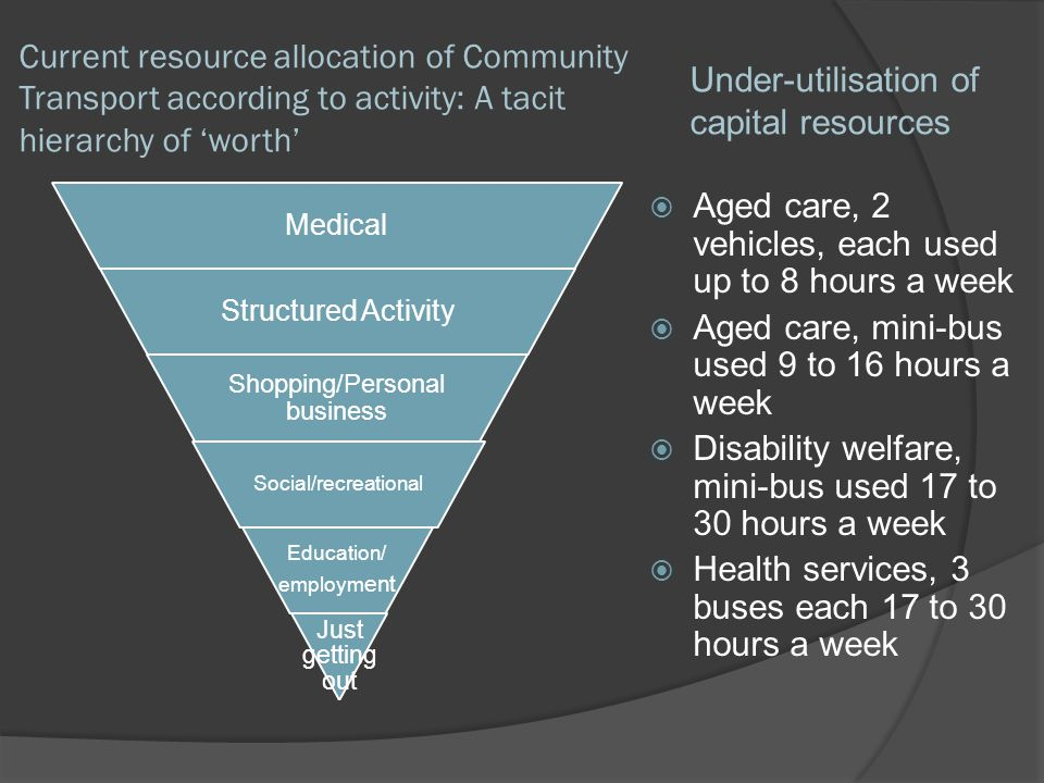 Current resource allocation of Community Transport according to activity: A tacit hierarchy of worth Medical Structured Activity Shopping/Personal business Social/recreational Education/ employm ent Just getting out Aged care, 2 vehicles, each used up to 8 hours a week Aged care, mini-bus used 9 to 16 hours a week Disability welfare, mini-bus used 17 to 30 hours a week Health services, 3 buses each 17 to 30 hours a week Under-utilisation of capital resources