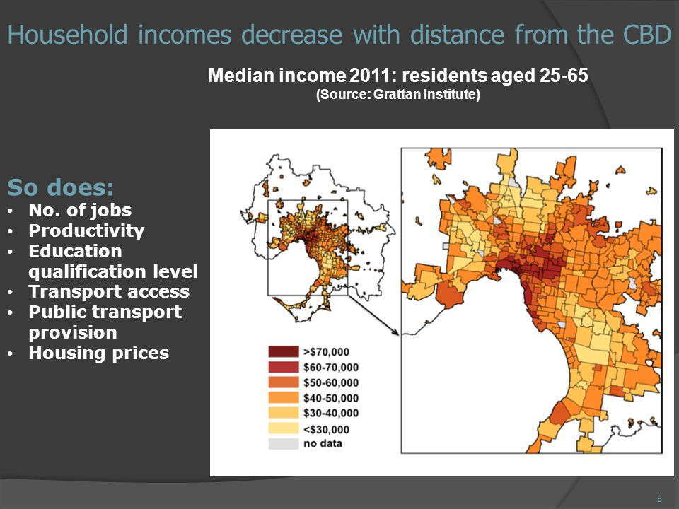 Household incomes decrease with distance from the CBD Median income 2011: residents aged 25-65 (Source: Grattan Institute) So does: No.