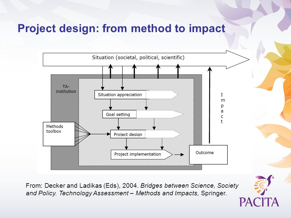 Project design: from method to impact From: Decker and Ladikas (Eds), 2004. Bridges between Science, Society and Policy. Technology Assessment – Metho