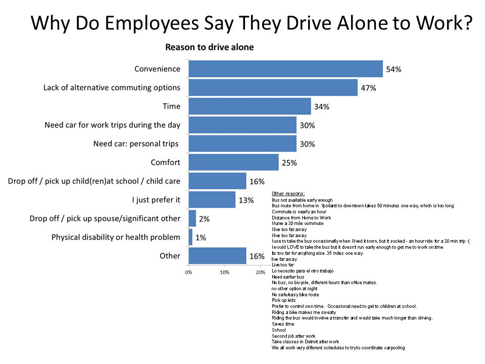 Why Do Employees Say They Drive Alone to Work?