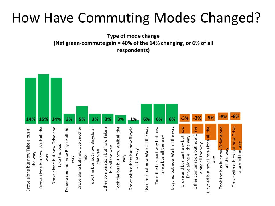 How Have Commuting Modes Changed?
