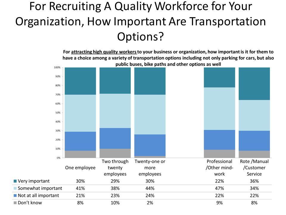 For Recruiting A Quality Workforce for Your Organization, How Important Are Transportation Options?