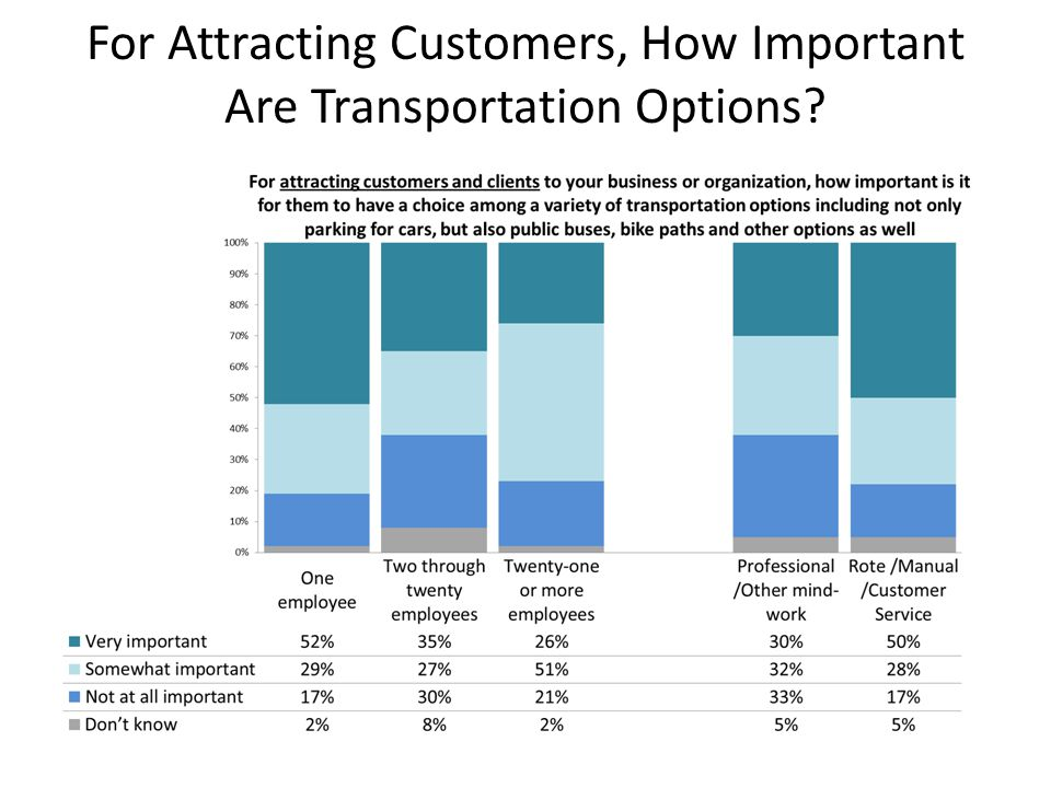 For Attracting Customers, How Important Are Transportation Options?