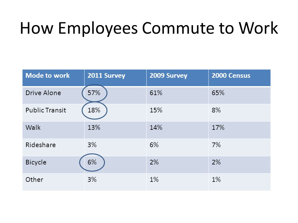 How Employees Commute to Work Mode to work2011 Survey2009 Survey2000 Census Drive Alone57%61%65% Public Transit18%15%8% Walk13%14%17% Rideshare3%6%7%