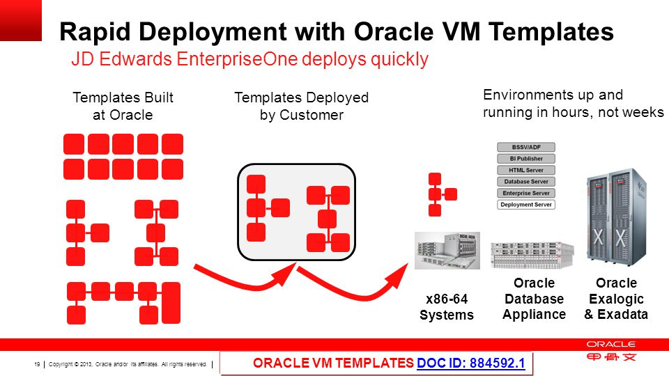 Copyright © 2013, Oracle and/or its affiliates. All rights reserved. 19 Rapid Deployment with Oracle VM Templates JD Edwards EnterpriseOne deploys qui