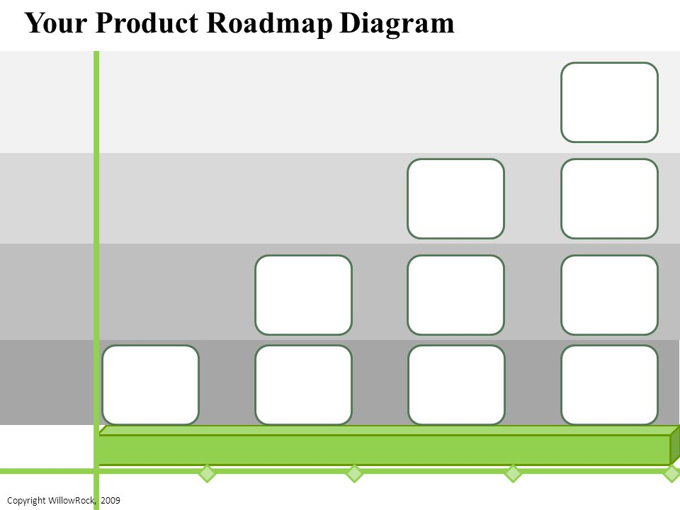 Your Product Roadmap Diagram Copyright WillowRock, 2009