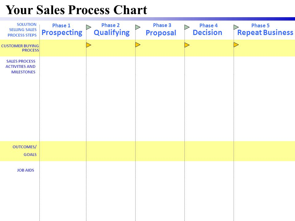 Your Sales Process Chart CUSTOMER BUYING PROCESS JOB AIDS ProspectingQualifying Proposal DecisionRepeat Business OUTCOMES/ GOALS SOLUTION SELLING SALE