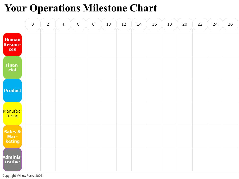 024681012141618202224 Human Resour- ces Finan- cial Product Manufac- turing Sales & Mar- keting Adminis- trative 26 Your Operations Milestone Chart Copyright WillowRock, 2009