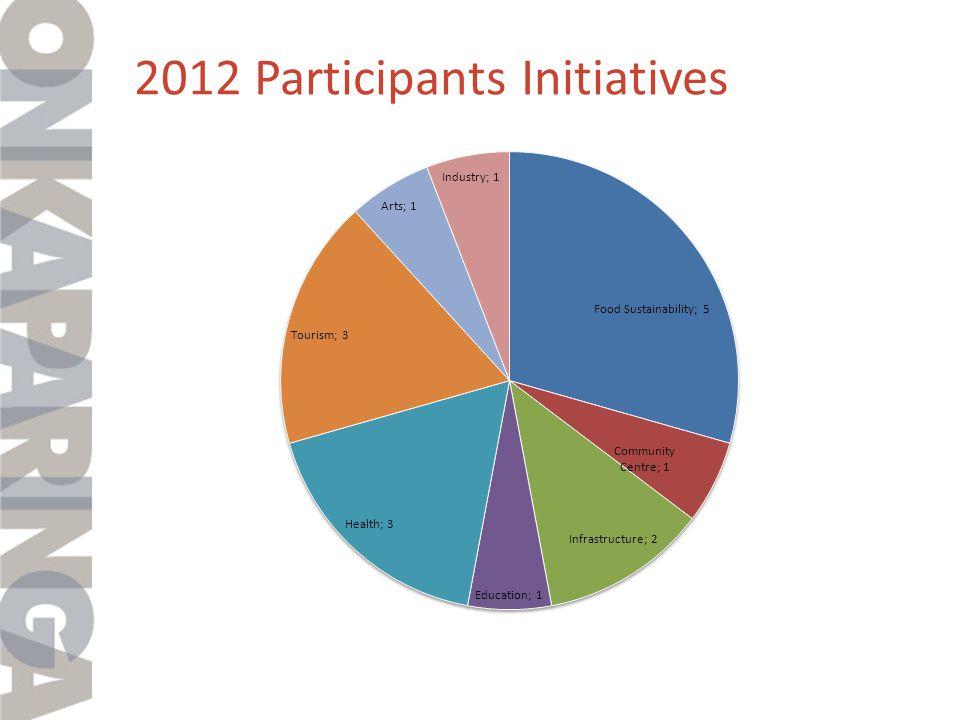 2012 Participants Initiatives