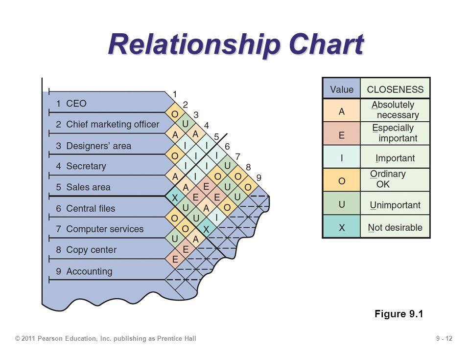 9 - 12© 2011 Pearson Education, Inc. publishing as Prentice Hall Relationship Chart Figure 9.1