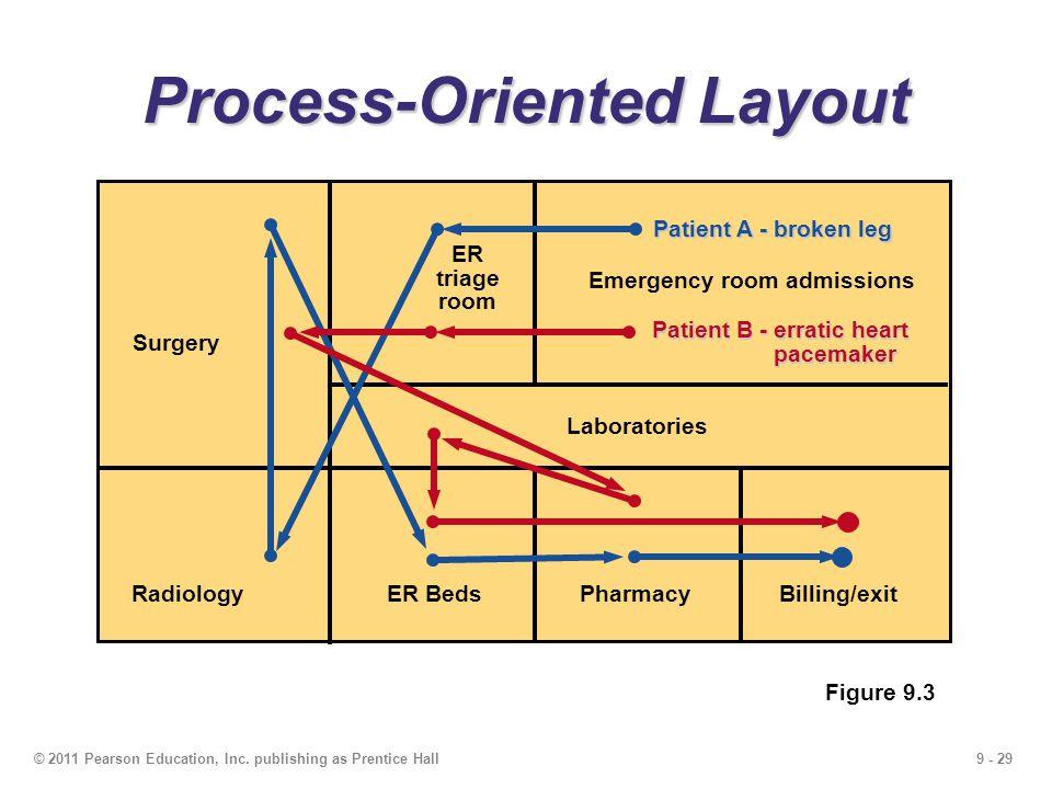 9 - 29© 2011 Pearson Education, Inc.