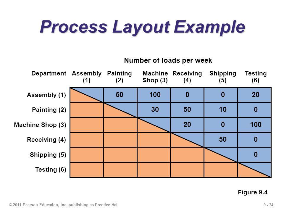 9 - 34© 2011 Pearson Education, Inc.