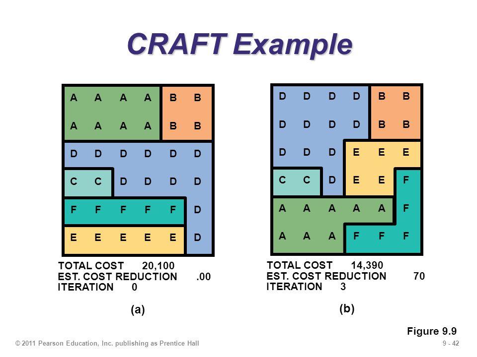 9 - 42© 2011 Pearson Education, Inc.
