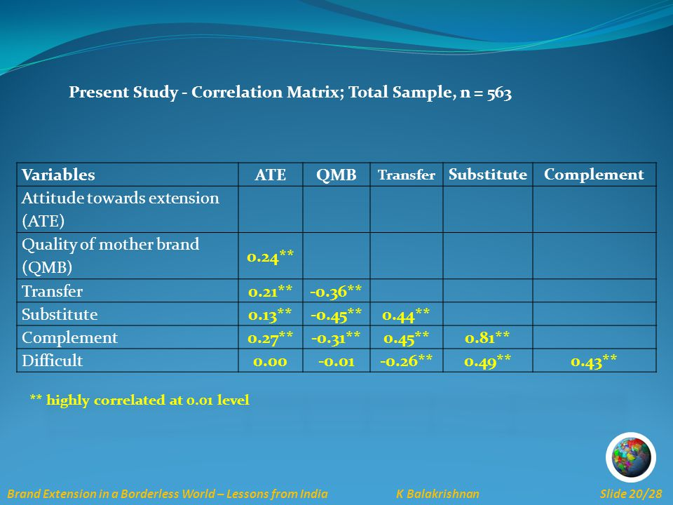Brand Extension in a Borderless World – Lessons from India K Balakrishnan Slide 20/28 Present Study - Correlation Matrix; Total Sample, n = 563 ** highly correlated at 0.01 level