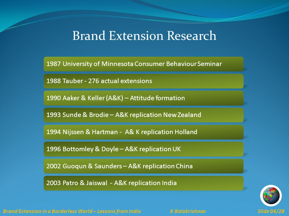 Brand Extension in a Borderless World – Lessons from India K Balakrishnan Slide 04/28 Brand Extension Research 1987 University of Minnesota Consumer Behaviour Seminar1988 Tauber - 276 actual extensions1990 Aaker & Keller (A&K) – Attitude formation1993 Sunde & Brodie – A&K replication New Zealand1994 Nijssen & Hartman - A& K replication Holland1996 Bottomley & Doyle – A&K replication UK2002 Guoqun & Saunders – A&K replication China2003 Patro & Jaiswal - A&K replication India