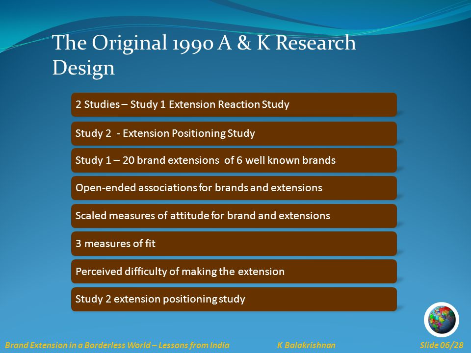 Brand Extension in a Borderless World – Lessons from India K Balakrishnan Slide 06/28 The Original 1990 A & K Research Design 2 Studies – Study 1 Extension Reaction StudyStudy 2 - Extension Positioning StudyStudy 1 – 20 brand extensions of 6 well known brandsOpen-ended associations for brands and extensionsScaled measures of attitude for brand and extensions3 measures of fitPerceived difficulty of making the extensionStudy 2 extension positioning study