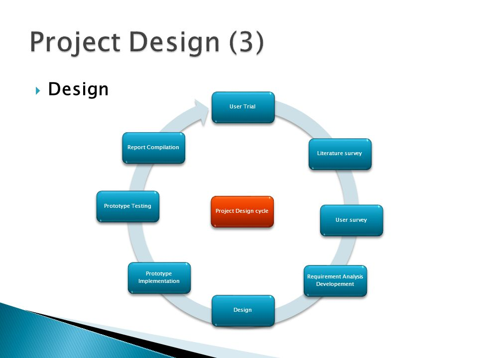 Design User TrialLiterature surveyUser survey Requirement Analysis Developement Design Prototype Implementation Prototype TestingReport CompilationPro