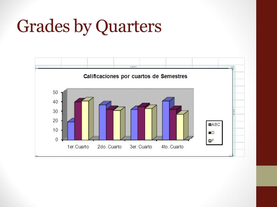 Grades by Quarters
