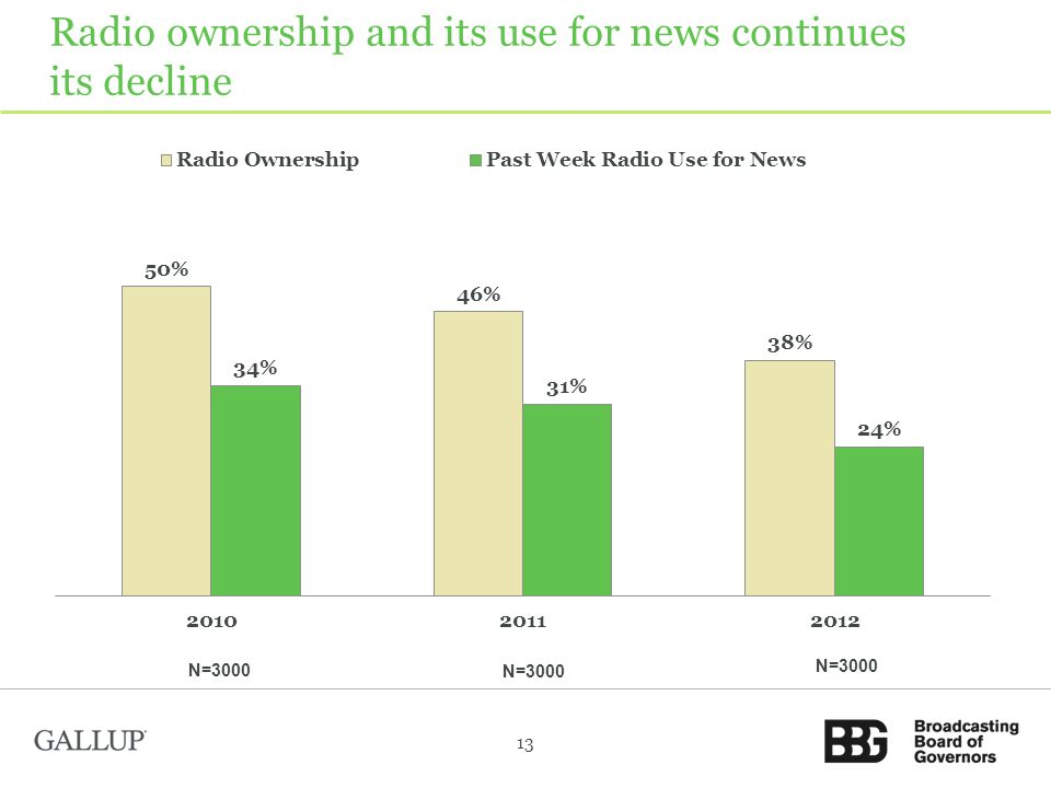 Radio ownership and its use for news continues its decline 13 N=3000